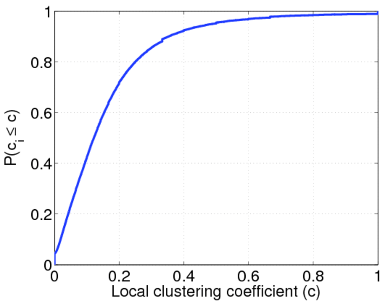 kd distribution coefficient Other articles where distribution coefficient is discussed: separation and purification: separations based on equilibria:described in terms of the distribution coefficient, k, by the equation.